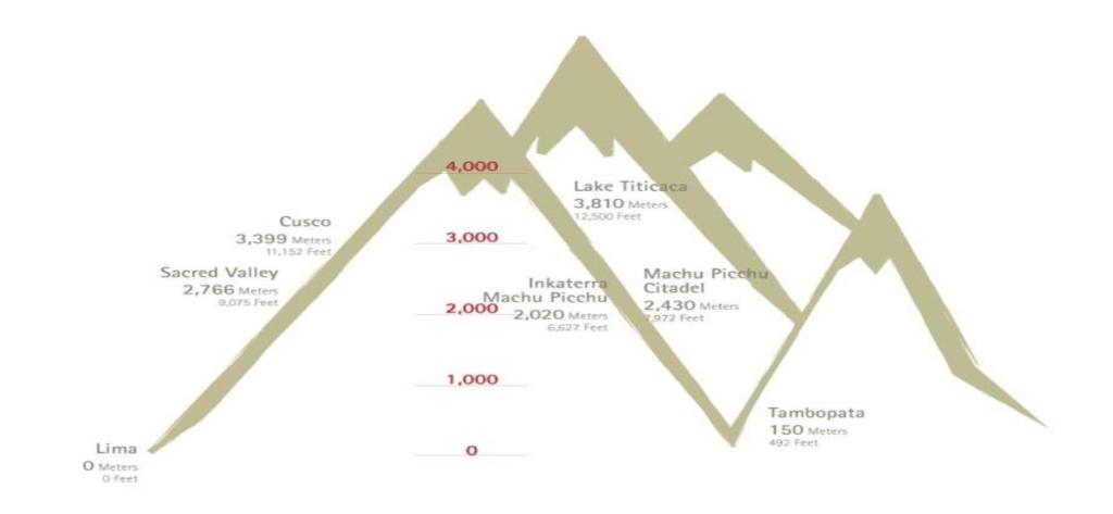 Altitude of Machu Picchu